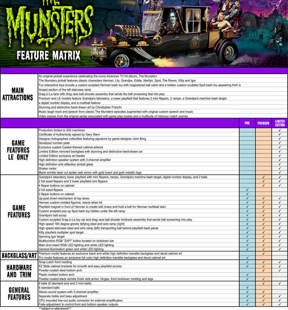 The Munsters' feature matrix