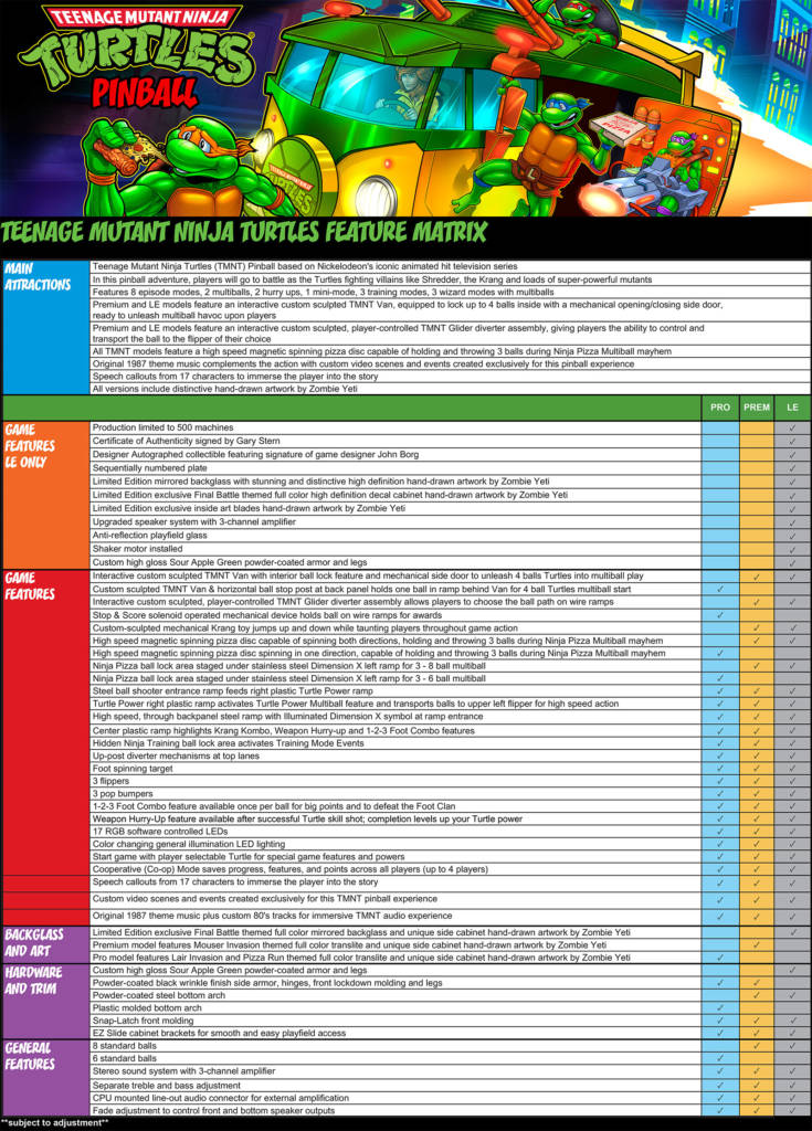 The feature matrix for TMNT