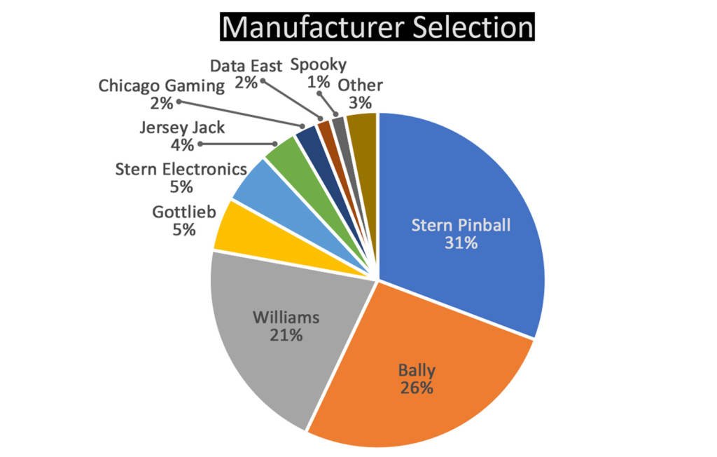 The split of manufacturers represented