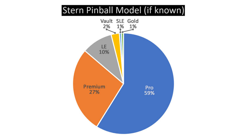 The different versions of Stern Pinball games used