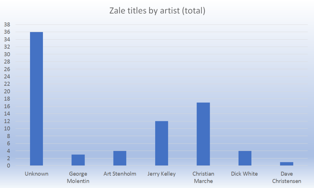The number of Zale projects various pinball artists worked on - note the high quantity without a credited artist