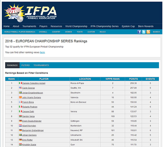 The IFPA ECS rankings for 2016