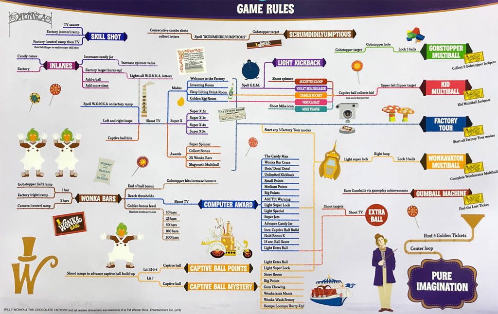 The rules for Willy Wonka and the Chocolate Factory